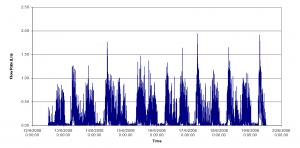 Flow meter analysis
